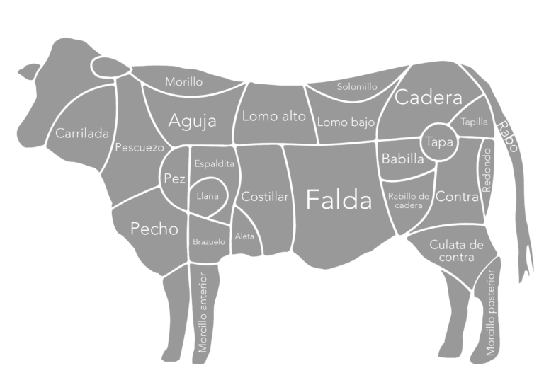 Exportaciones de carne de vacuno